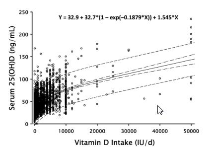 Curva de registro de concentração de vitamina D3 em ng/ml, de acordo com a administração oral de UI diariamente. Valor entre faixas pontilhadas contém 95% da amostragem. Curva retilínea expressa a média. Até 40.000 UI/dia, nenhum caso entrou na área de toxidade.