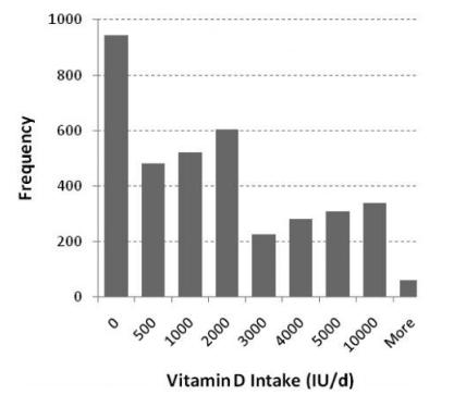 Divisão das 3677 pessoas em termo de dosagem diária de vitamina D para a pesquisa
