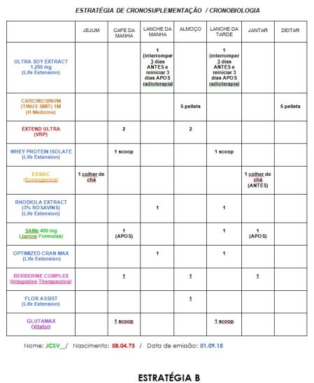 Cronobiologia de paciente DB7 Energia - sarcoma curado