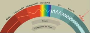 espectro-eletromagnetico